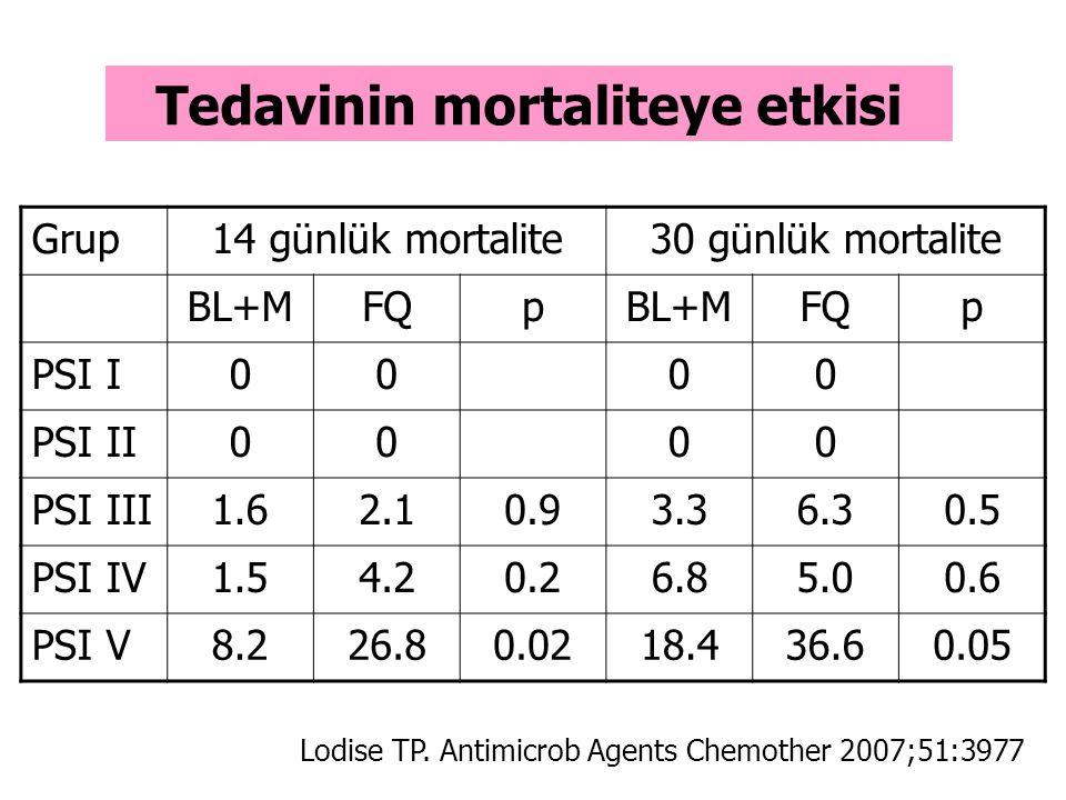 Grup14 günlük mortalite30 günlük mortalite BL+MFQpBL+MFQp PSI I0000 PSI II0000 PSI III1.62.10.93.36.30.5 PSI IV1.54.20.26.85.00.6 PSI V8.226.80.0218.4