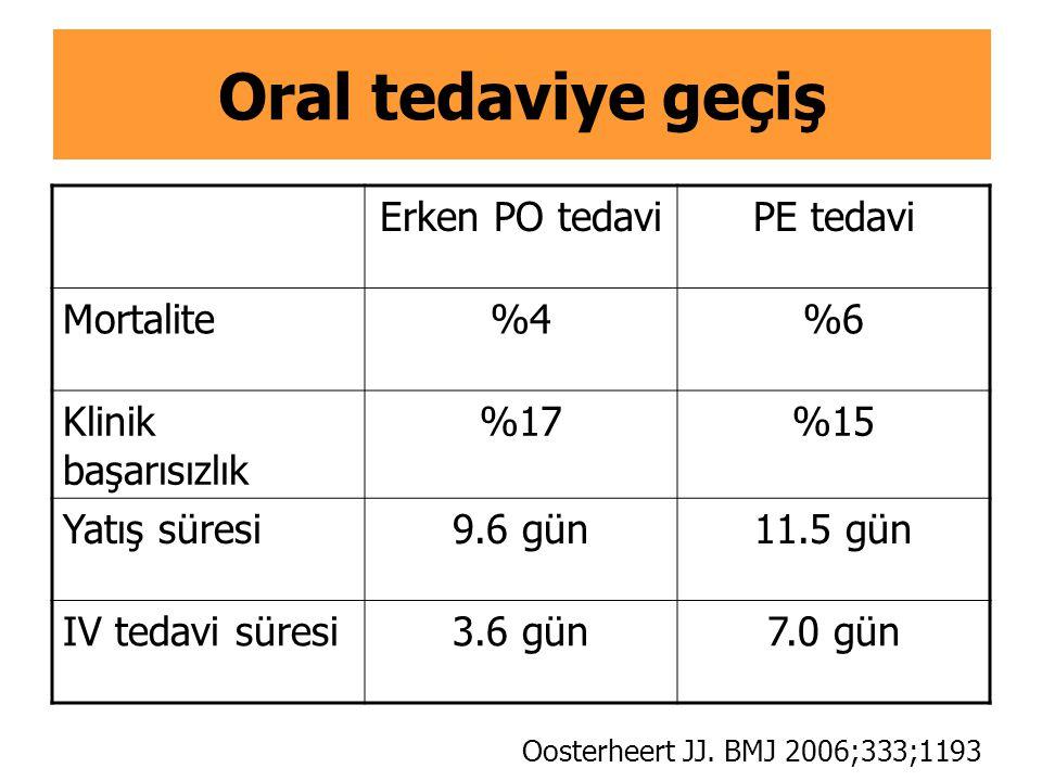Oral tedaviye geçiş Erken PO tedaviPE tedavi Mortalite%4%6 Klinik başarısızlık %17%15 Yatış süresi9.6 gün11.5 gün IV tedavi süresi3.6 gün7.0 gün Ooste