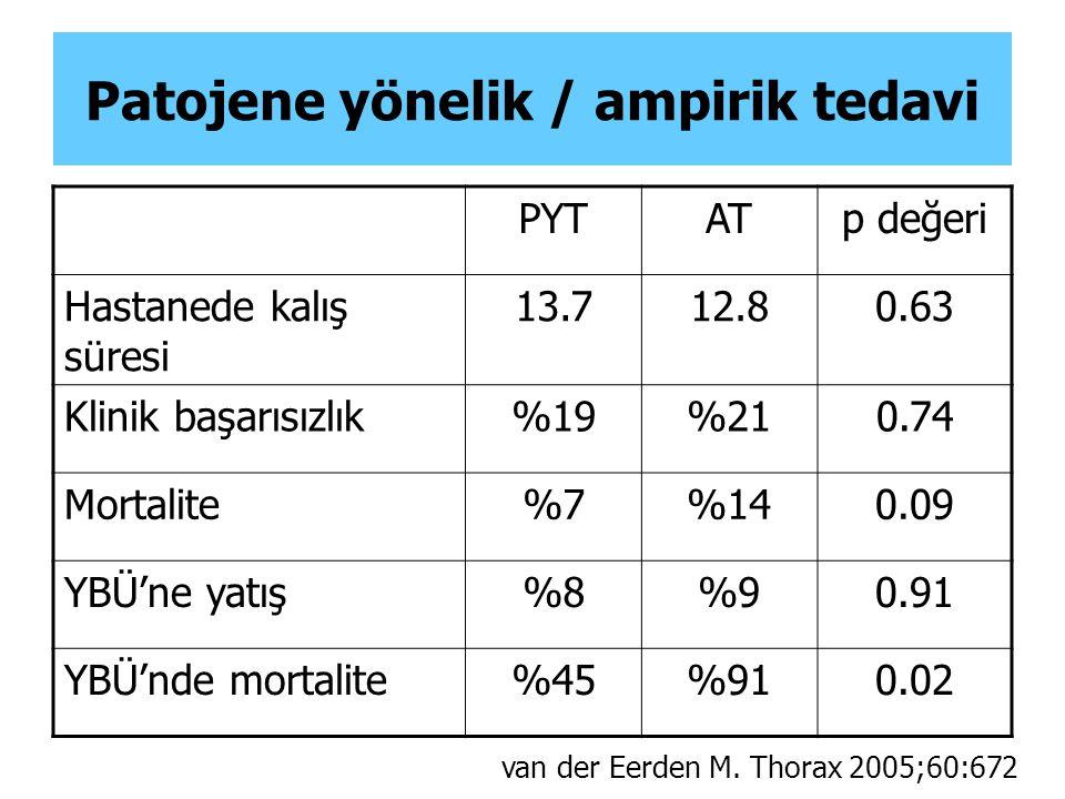 Patojene yönelik / ampirik tedavi PYTATp değeri Hastanede kalış süresi 13.712.80.63 Klinik başarısızlık%19%210.74 Mortalite%7%140.09 YBÜ'ne yatış%8%90