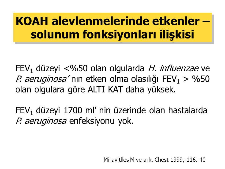 Miravitlles M ve ark. Chest 1999; 116: 40 FEV 1 düzeyi <%50 olan olgularda H. influenzae ve P. aeruginosa' nın etken olma olasılığı FEV 1 > %50 olan o
