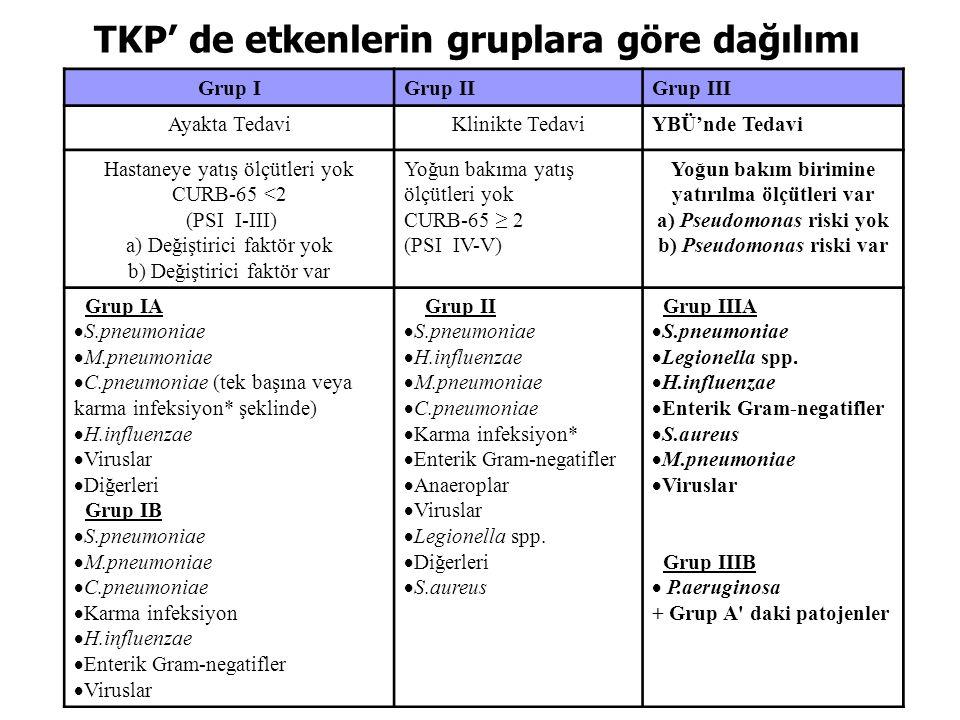 TKP' de kombinasyon tedavisinin yararı: Makrolidler / Kinolonlar Bakteremik TKP'li hastaların retrospektif değerlendirmesi –2209 hasta –Kan kültüründe üreyen bakteriler: Metersky ML et al.
