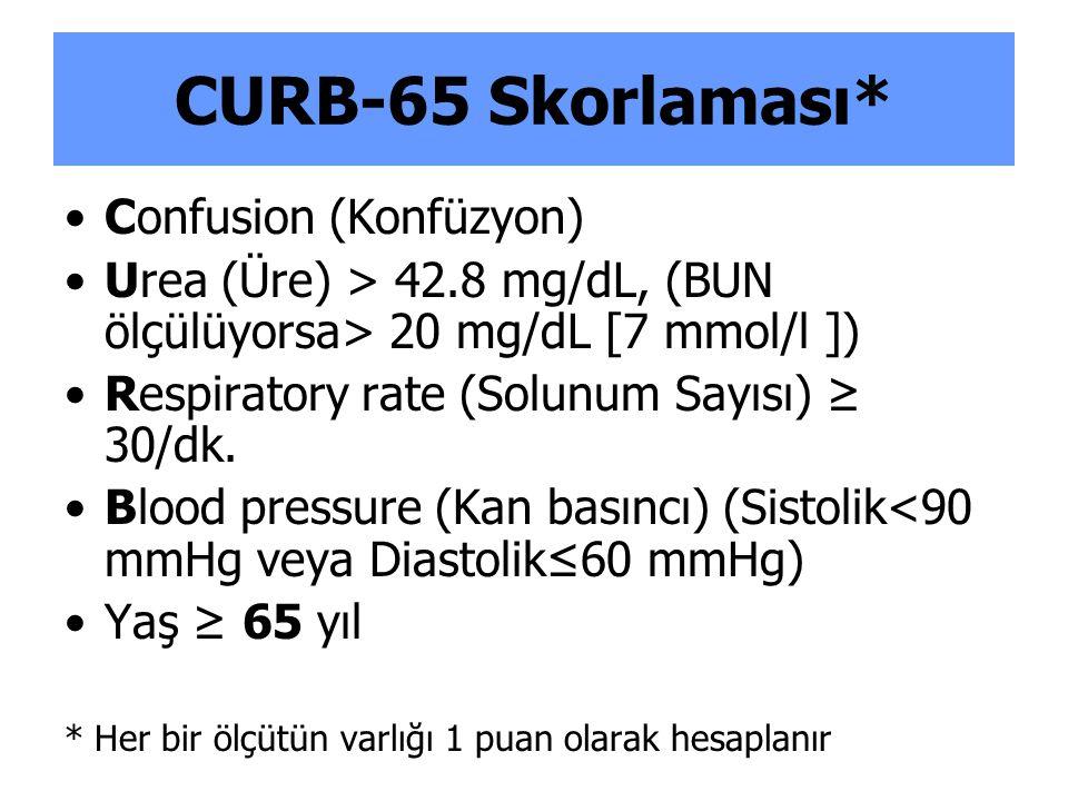 Türkiye' de penisilin direnci Ülkemizde izole edilen pnömokok suşlarında %7-40 arasında değişen oranlarda penisilin direnci bildirilmektedir.