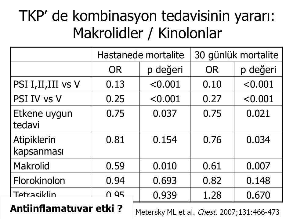 TKP' de kombinasyon tedavisinin yararı: Makrolidler / Kinolonlar Hastanede mortalite30 günlük mortalite ORp değeriORp değeri PSI I,II,III vs V0.13<0.0