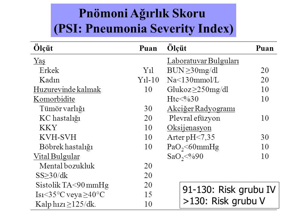 Pnömoni Ağırlık Skoru (PSI: Pneumonia Severity Index) ÖlçütPuanÖlçütPuan Yaş Erkek Kadın Huzurevinde kalmak Komorbidite Tümör varlığı KC hastalığı KKY