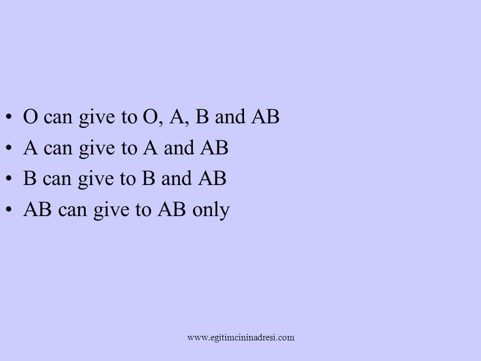 O can give to O, A, B and AB A can give to A and AB B can give to B and AB AB can give to AB only www.egitimcininadresi.com