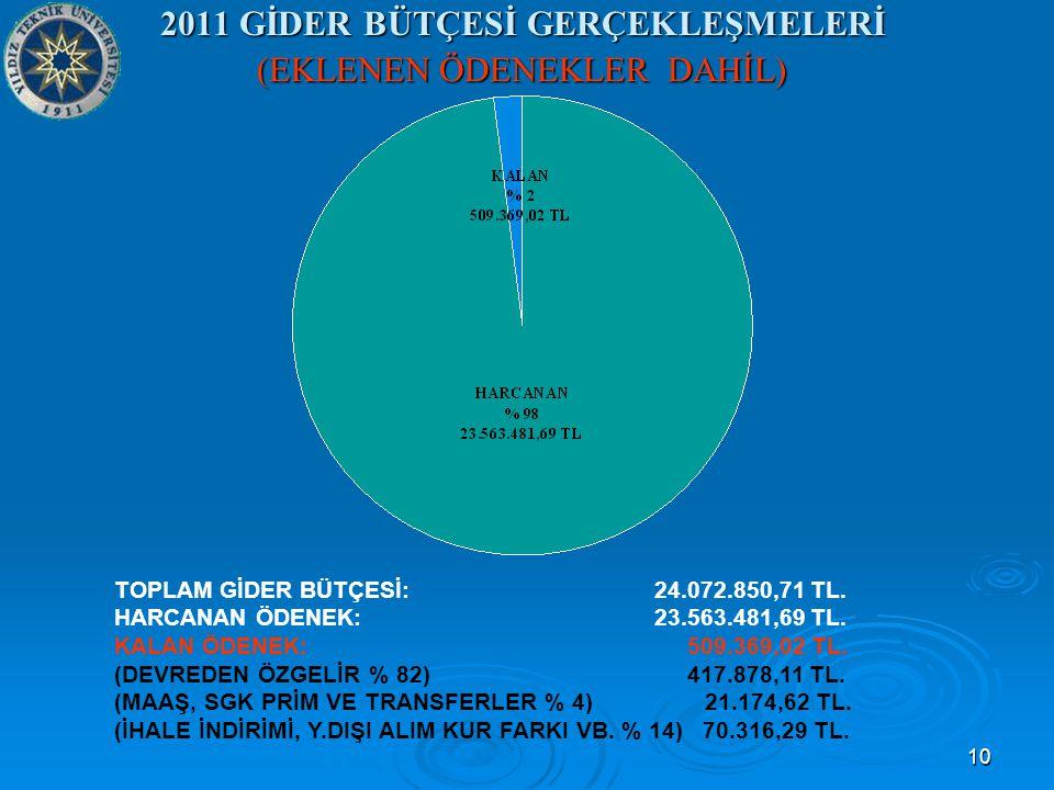 10 2011 GİDER BÜTÇESİ GERÇEKLEŞMELERİ (EKLENEN ÖDENEKLER DAHİL) TOPLAM GİDER BÜTÇESİ: 24.072.850,71 TL.