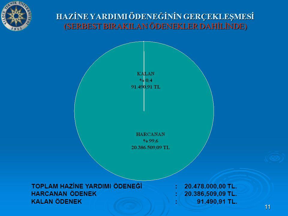 11 HAZİNE YARDIMI ÖDENEĞİNİN GERÇEKLEŞMESİ (SERBEST BIRAKILAN ÖDENEKLER DAHİLİNDE) TOPLAM HAZİNE YARDIMI ÖDENEĞİ : 20.478.000,00 TL.