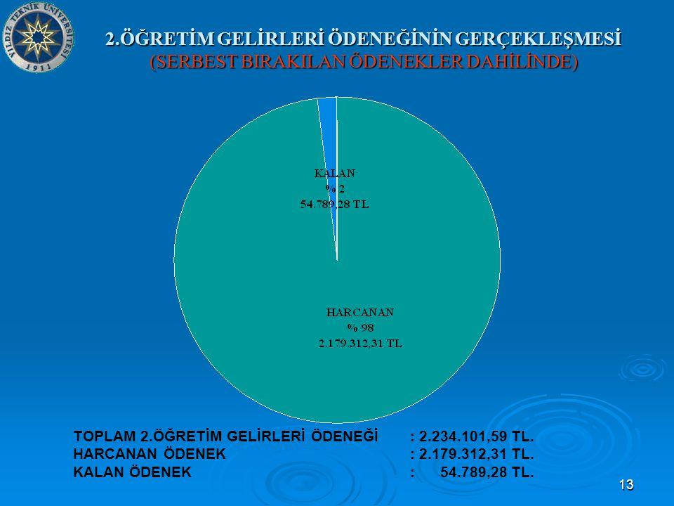 13 2.ÖĞRETİM GELİRLERİ ÖDENEĞİNİN GERÇEKLEŞMESİ (SERBEST BIRAKILAN ÖDENEKLER DAHİLİNDE) TOPLAM 2.ÖĞRETİM GELİRLERİ ÖDENEĞİ: 2.234.101,59 TL.