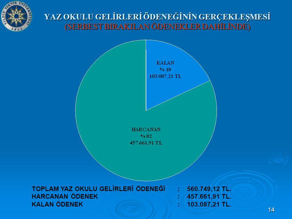 14 YAZ OKULU GELİRLERİ ÖDENEĞİNİN GERÇEKLEŞMESİ (SERBEST BIRAKILAN ÖDENEKLER DAHİLİNDE) TOPLAM YAZ OKULU GELİRLERİ ÖDENEĞİ: 560.749,12 TL.