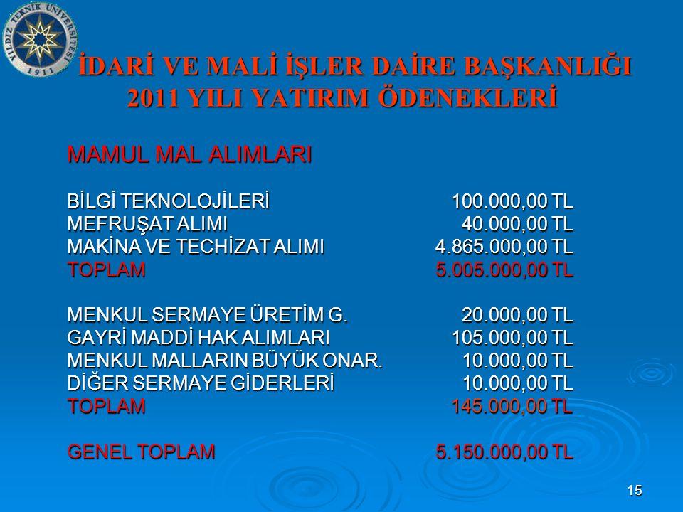 15  İDARİ VE MALİ İŞLER DAİRE BAŞKANLIĞI 2011 YILI YATIRIM ÖDENEKLERİ MAMUL MAL ALIMLARI BİLGİ TEKNOLOJİLERİ100.000,00 TL MEFRUŞAT ALIMI 40.000,00 TL MAKİNA VE TECHİZAT ALIMI 4.865.000,00 TL TOPLAM 5.005.000,00 TL MENKUL SERMAYE ÜRETİM G.