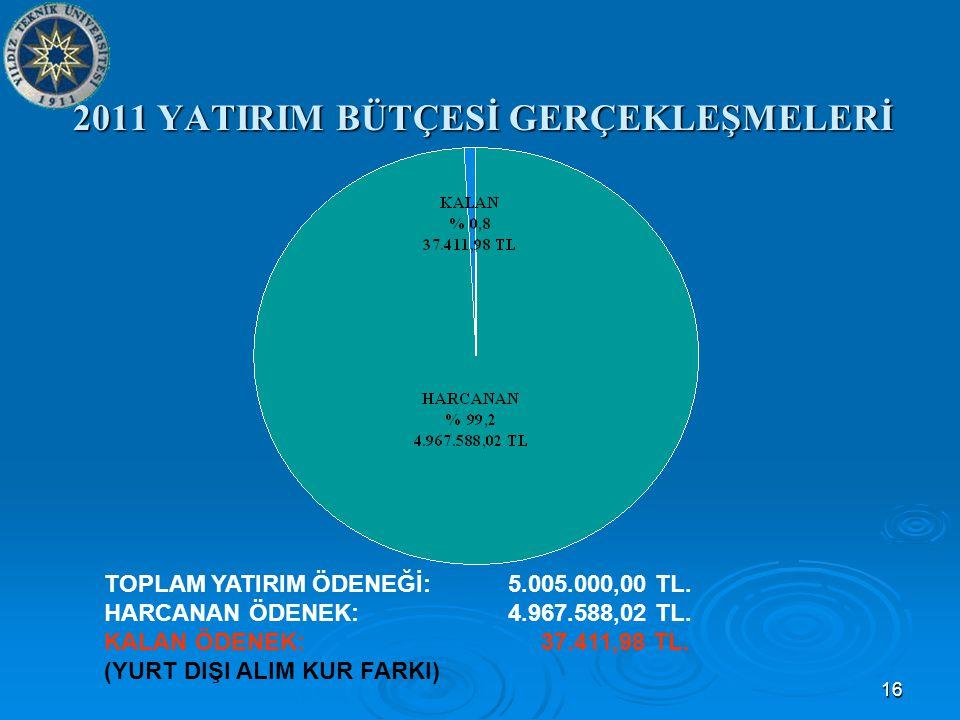 16 2011 YATIRIM BÜTÇESİ GERÇEKLEŞMELERİ TOPLAM YATIRIM ÖDENEĞİ: 5.005.000,00 TL.