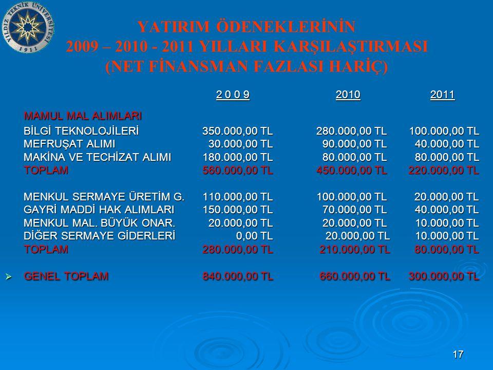 17 YATIRIM ÖDENEKLERİNİN 2009 – 2010 - 2011 YILLARI KARŞILAŞTIRMASI (NET FİNANSMAN FAZLASI HARİÇ) 2 0 0 9 2010 2011 2 0 0 9 2010 2011 MAMUL MAL ALIMLARI BİLGİ TEKNOLOJİLERİ350.000,00 TL 280.000,00 TL 100.000,00 TL MEFRUŞAT ALIMI 30.000,00 TL 90.000,00 TL 40.000,00 TL MAKİNA VE TECHİZAT ALIMI180.000,00 TL 80.000,00 TL 80.000,00 TL TOPLAM 560.000,00 TL 450.000,00 TL 220.000,00 TL MENKUL SERMAYE ÜRETİM G.110.000,00 TL 100.000,00 TL 20.000,00 TL GAYRİ MADDİ HAK ALIMLARI150.000,00 TL 70.000,00 TL 40.000,00 TL MENKUL MAL.