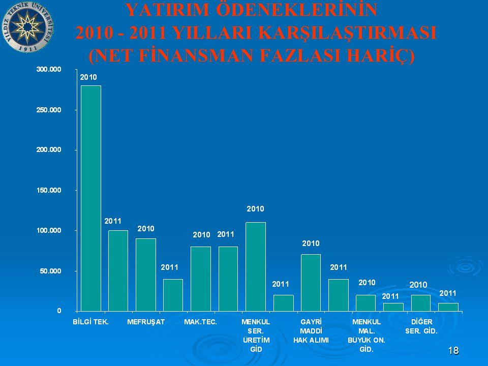 18 YATIRIM ÖDENEKLERİNİN 2010 - 2011 YILLARI KARŞILAŞTIRMASI (NET FİNANSMAN FAZLASI HARİÇ)