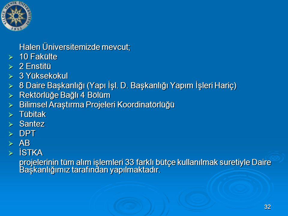 32 Halen Üniversitemizde mevcut;  10 Fakülte  2 Enstitü  3 Yüksekokul  8 Daire Başkanlığı (Yapı İşl.