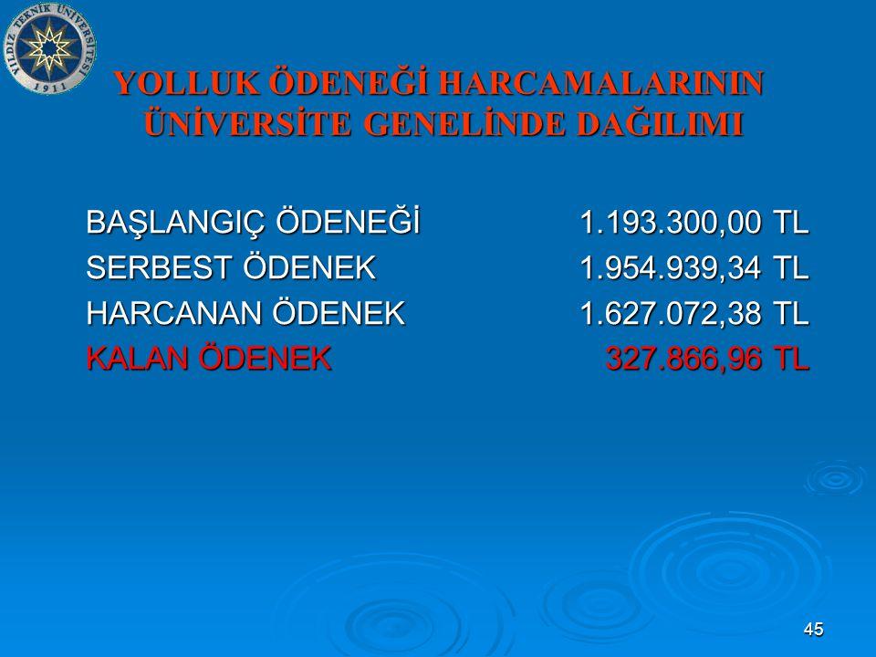45 YOLLUK ÖDENEĞİ HARCAMALARININ ÜNİVERSİTE GENELİNDE DAĞILIMI BAŞLANGIÇ ÖDENEĞİ1.193.300,00 TL SERBEST ÖDENEK1.954.939,34 TL HARCANAN ÖDENEK1.627.072,38 TL KALAN ÖDENEK 327.866,96 TL
