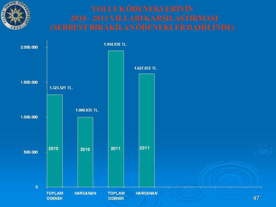 47 YOLLUK ÖDENEKLERİNİN 2010 - 2011 YILLARI KARŞILAŞTIRMASI (SERBEST BIRAKILAN ÖDENEKLER DAHİLİNDE) 1.323.521 TL.