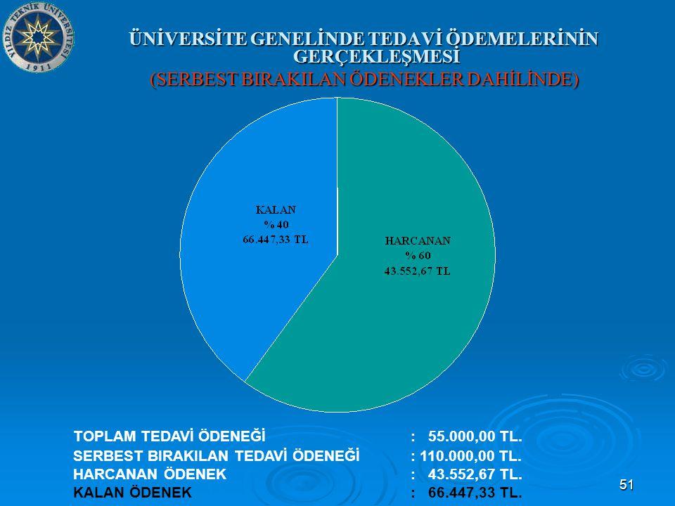 51 ÜNİVERSİTE GENELİNDE TEDAVİ ÖDEMELERİNİN GERÇEKLEŞMESİ (SERBEST BIRAKILAN ÖDENEKLER DAHİLİNDE) TOPLAM TEDAVİ ÖDENEĞİ: 55.000,00 TL.