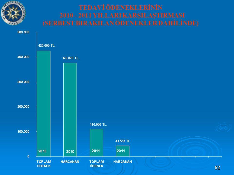 52 TEDAVİ ÖDENEKLERİNİN 2010 - 2011 YILLARI KARŞILAŞTIRMASI (SERBEST BIRAKILAN ÖDENEKLER DAHİLİNDE) 376.879 TL.