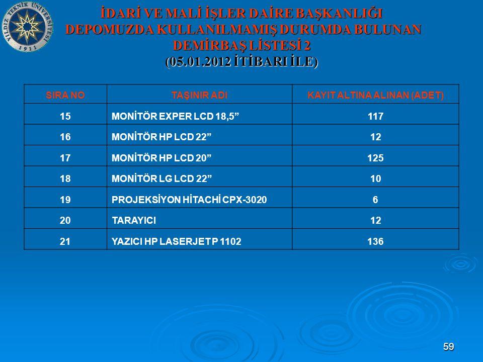 59 İDARİ VE MALİ İŞLER DAİRE BAŞKANLIĞI DEPOMUZDA KULLANILMAMIŞ DURUMDA BULUNAN DEMİRBAŞ LİSTESİ 2 (05.01.2012 İTİBARI İLE) SIRA NOTAŞINIR ADIKAYIT ALTINA ALINAN (ADET) 15MONİTÖR EXPER LCD 18,5 117 16MONİTÖR HP LCD 22 12 17MONİTÖR HP LCD 20 125 18MONİTÖR LG LCD 22 10 19PROJEKSİYON HİTACHİ CPX-30206 20TARAYICI12 21YAZICI HP LASERJET P 1102136