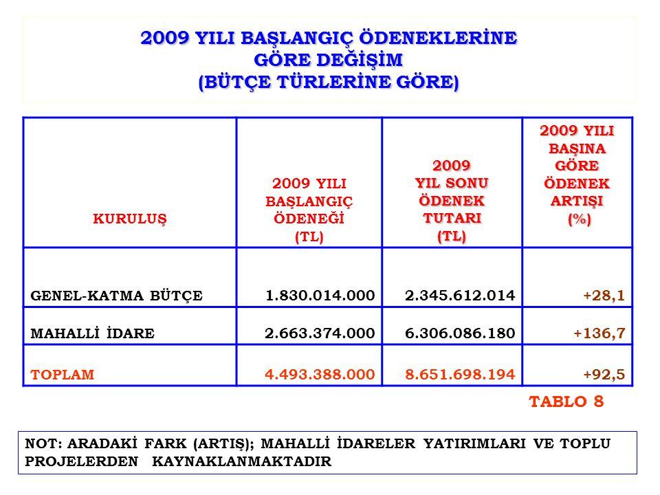 2009 YILI BAŞLANGIÇ ÖDENEKLERİNE GÖRE DEĞİŞİM (BÜTÇE TÜRLERİNE GÖRE) KURULUŞ 2009 YILI BAŞLANGIÇ ÖDENEĞİ (TL)2009 YIL SONU ÖDENEK TUTARI (TL) 2009 YILI BAŞINA GÖRE ÖDENEK ARTIŞI (%) (%) GENEL-KATMA BÜTÇE1.830.014.0002.345.612.014+28,1 MAHALLİ İDARE2.663.374.0006.306.086.180+136,7 TOPLAM4.493.388.0008.651.698.194+92,5 NOT: ARADAKİ FARK (ARTIŞ); MAHALLİ İDARELER YATIRIMLARI VE TOPLU PROJELERDEN KAYNAKLANMAKTADIR TABLO 8