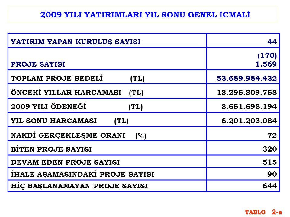 2010 YILI AYRILAN ÖDENEĞİN SEKTÖREL DAĞILIMI SEKTÖR ADI PAY (%) PAY (%) ULAŞTIRMA42,9 DİĞER KAMU HİZMETLERİ 29,8 ENERJİ14,8 SAĞLIK5,5 EĞİTİM4,6 MADENCİLİK1,7 İMALAT0,5 TARIM0,2 TOPLAM100
