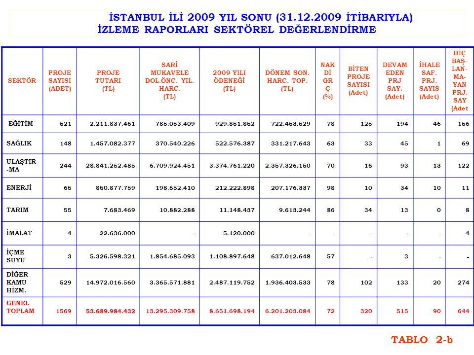 İSTANBUL İLİ 2009 YIL SONU (31.12.2009 İTİBARIYLA) İZLEME RAPORLARI SEKTÖREL DEĞERLENDİRME SEKTÖR PROJE SAYISI (ADET) PROJE TUTARI (TL) SARİ MUKAVELE DOL.ÖNC.