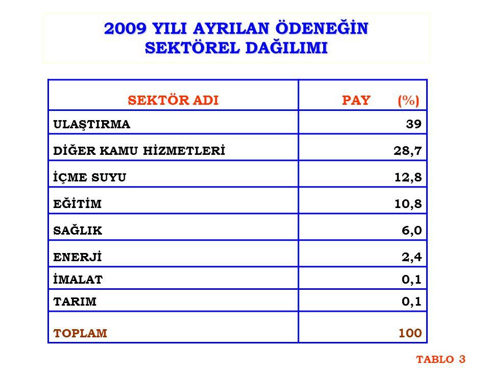 2009 YILI AYRILAN ÖDENEĞİN SEKTÖREL DAĞILIMI SEKTÖR ADI PAY (%) ULAŞTIRMA39 DİĞER KAMU HİZMETLERİ28,7 İÇME SUYU12,8 EĞİTİM10,8 SAĞLIK6,0 ENERJİ2,4 İMALAT0,1 TARIM0,1 TOPLAM100 TABLO 3