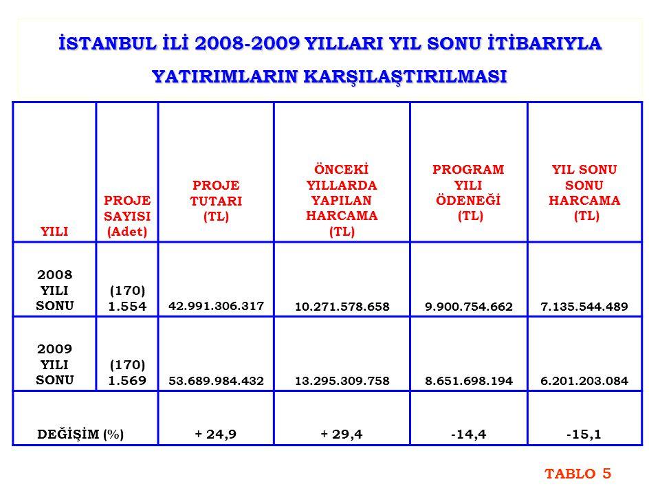 İSTANBUL İLİ 2008-2009 YILLARI YIL SONU İTİBARIYLA YATIRIMLARIN KARŞILAŞTIRILMASI YILI PROJE SAYISI (Adet) PROJE TUTARI (TL) ÖNCEKİ YILLARDA YAPILAN HARCAMA (TL) PROGRAM YILI ÖDENEĞİ (TL) YIL SONU SONU HARCAMA (TL) 2008 YILI SONU (170) 1.554 42.991.306.31710.271.578.6589.900.754.6627.135.544.489 2009 YILI SONU (170) 1.569 53.689.984.43213.295.309.7588.651.698.1946.201.203.084 DEĞİŞİM (%) + 24,9+ 29,4-14,4-15,1 TABLO 5