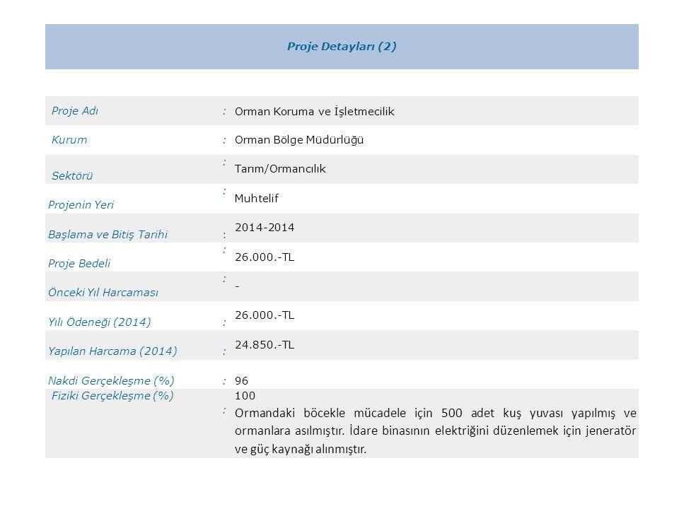 Proje Detayları (2) Proje Adı: Orman Koruma ve İşletmecilik Kurum:Orman Bölge Müdürlüğü Sektörü : Tarım/Ormancılık Projenin Yeri : Muhtelif Başlama ve Bitiş Tarihi: 2014-2014 Proje Bedeli : 26.000.-TL Önceki Yıl Harcaması : - Yılı Ödeneği (2014): 26.000.-TL Yapılan Harcama (2014): 24.850.-TL Nakdi Gerçekleşme (%): 96 Fiziki Gerçekleşme (%) : 100 Ormandaki böcekle mücadele için 500 adet kuş yuvası yapılmış ve ormanlara asılmıştır.
