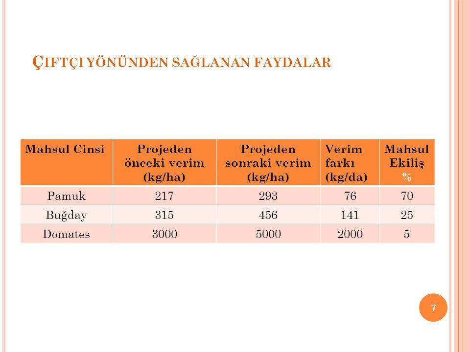 Ç IFTÇI YÖNÜNDEN SAĞLANAN FAYDALAR 7 Mahsul CinsiProjeden önceki verim (kg/ha) Projeden sonraki verim (kg/ha) Verim farkı (kg/da) Mahsul Ekiliş % Pamuk2172937670 Buğday31545614125 Domates3000500020005