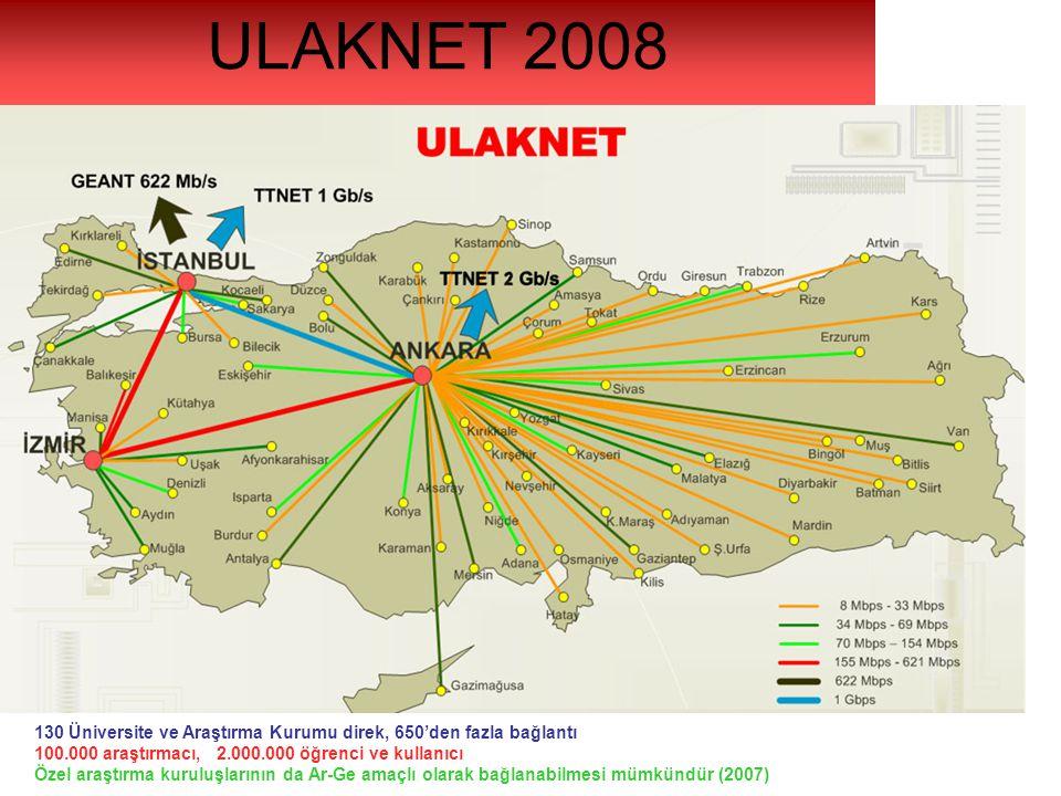 130 Üniversite ve Araştırma Kurumu direk, 650'den fazla bağlantı 100.000 araştırmacı, 2.000.000 öğrenci ve kullanıcı Özel araştırma kuruluşlarının da Ar-Ge amaçlı olarak bağlanabilmesi mümkündür (2007) ULAKNET 2008