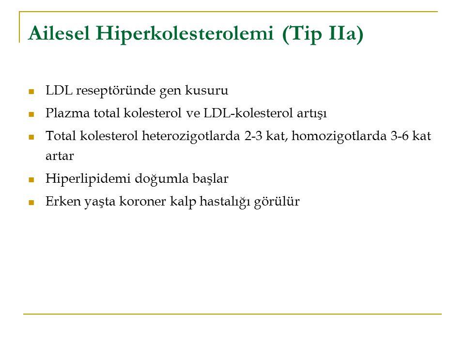 Ailesel Hiperkolesterolemi (Tip IIa) LDL reseptöründe gen kusuru Plazma total kolesterol ve LDL-kolesterol artışı Total kolesterol heterozigotlarda 2-