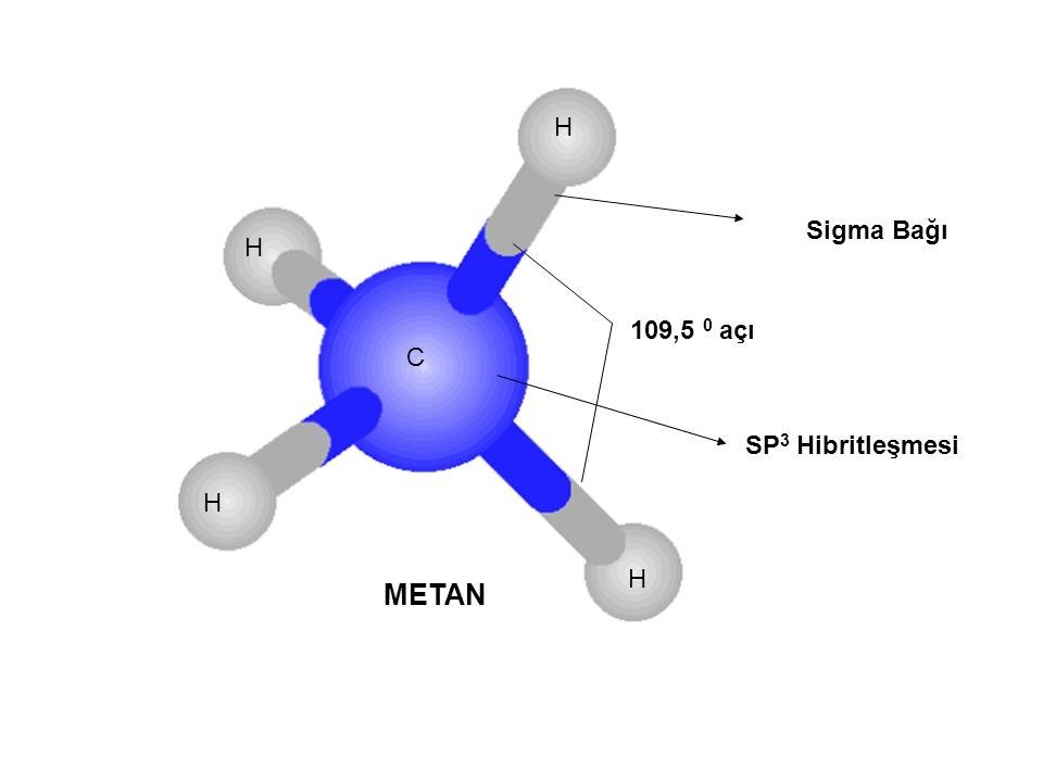 Sigma Bağı 109,5 0 açı SP 3 Hibritleşmesi METAN C H H H H