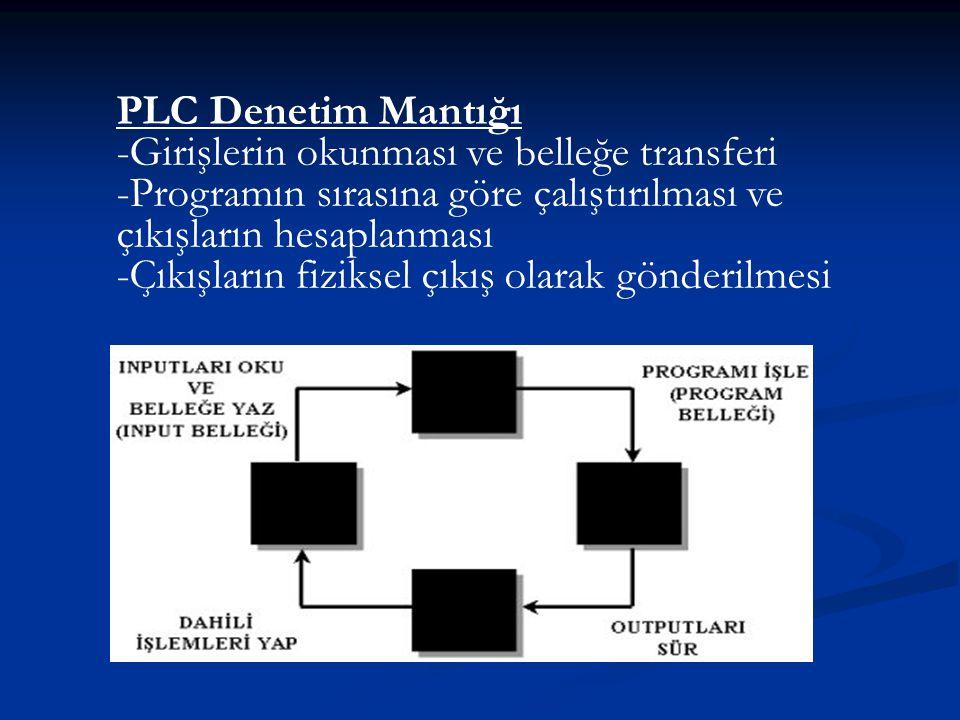 PLC Denetim Mantığı -Girişlerin okunması ve belleğe transferi -Programın sırasına göre çalıştırılması ve çıkışların hesaplanması -Çıkışların fiziksel