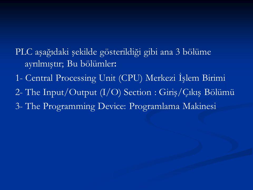 PLC aşağıdaki şekilde gösterildiği gibi ana 3 bölüme ayrılmıştır; Bu bölümler: 1- Central Processing Unit (CPU) Merkezi İşlem Birimi 2- The Input/Outp