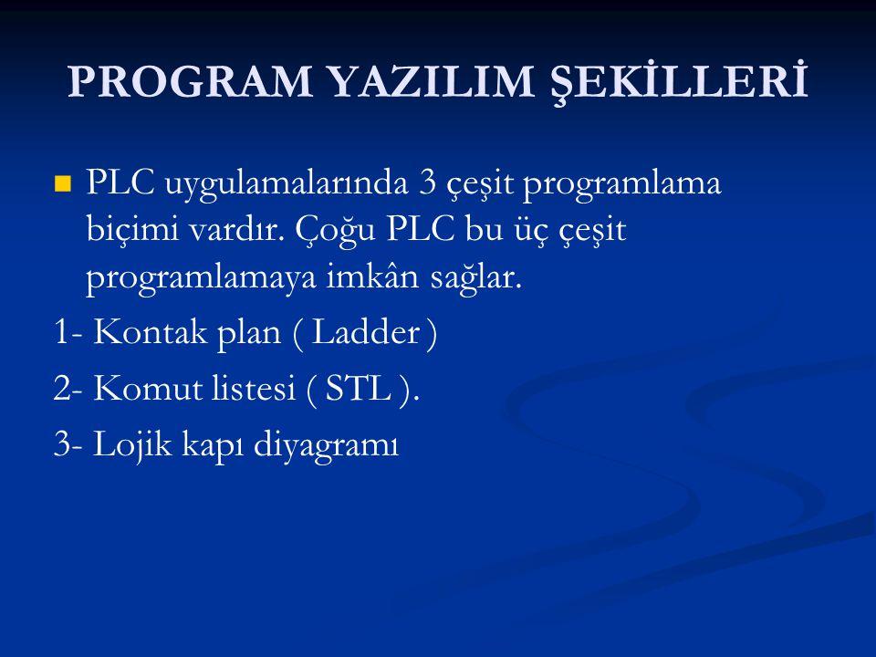 PROGRAM YAZILIM ŞEKİLLERİ PLC uygulamalarında 3 çeşit programlama biçimi vardır. Çoğu PLC bu üç çeşit programlamaya imkân sağlar. 1- Kontak plan ( Lad