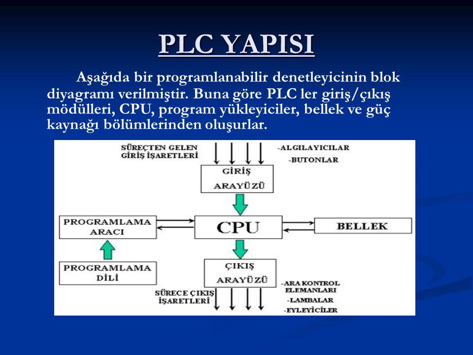 PLC YAPISI Aşağıda bir programlanabilir denetleyicinin blok diyagramı verilmiştir. Buna göre PLC ler giriş/çıkış mödülleri, CPU, program yükleyiciler,