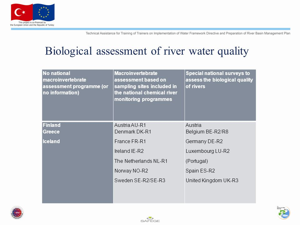 National river monitoring programmes based on assessment of biological river quality CodeNameVariablesPeriod Sampling frequency in year of survey Geographical coverage Reporting AU- Austria Gewässergüte der Fliessgewässer Österreichs Saprobic system MINVERT Since 1968 Every two years Nation-wide Report & maps every 2 year BE- R2 Belgium Biological assessment of the quality of rivers in the Flanders region of Belgium MINVERT Belgium Biotic Index Since 1989 Not every year 1/yr Flanders part of Belgium 900 sites Report annually BE- R8 Belgium Biological assessment of the quality of rivers in the Walloon region of Belgium MINVERT Belgium Biotic Index, Phytoplankton, Macrophytes Since 1980 Every three years 1/yr Walloon region of Belgium 200+150 sites Report & maps every 3 years DK - R4 Denmark Inventory of biological assessment of river quality MINVERT The method and classification schemes used by Danish counties are not fully comparable Since 1989 Annual collection of the results of biological classification of rivers 1-2/yr No standard network Totally 10,000 sampling sites per year Reports annually DE - R2 Germany Water quality maps of the quality of flowing waters Saprobic system MINVERT MiFLORA MIFAUNA Since 1976 Every 5 years 1976, 1980, 1985 & 1990 National all main flowing waters Maps