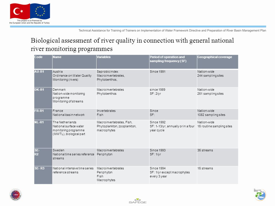 CodeNameVariables Period of operation and sampling frequency (SF) Geographical coverage AU-R1 Austria Ordinance on Water Quality Monitoring (rivers) Saprobic index Macroinvertebrates, Phytobenthos, Since 1991 Nation-wide 244 sampling sites DK-R1 Denmark Nation-wide monitoring programme Monitoring of streams Macroinvertebrates Phytobenthos since 1989 SF: 2/yr Nation-wide 261 sampling sites FR-R1 France National basin network Invertebrates Fish Since SF: Nation-wide 1082 sampling sites NL-R1 The Netherlands National surface water monitoring programme (MWTL), biological part Macroinvertebrates, Fish, Phytoplankton, zooplankton, macrophytes Since 1992 SF: 1-13/yr, annually or in a four year cycle Nation-wide 15 routine sampling sites SE- R2 Sweden National time series reference streams Macroinvertebrates Periphyton Since 1993 SF: 1/yr 35 streams SE- R3National intensive time series reference streams Macroinvertebrates Periphyton Fish Macrophytes Since 1994 SF: 1/yr except macrophytes every 3 year 15 streams Biological assessment of river quality in connection with general national river monitoring programmes