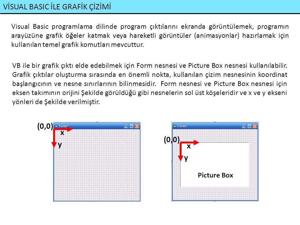 VİSUAL BASIC İLE GRAFİK ÇİZİMİ Form ve Picture Box nesnelerinin çizim boyutları ve koordinatları twips, milimetre, inch, santimetre, pixel şeklinde ayarlanabilir.