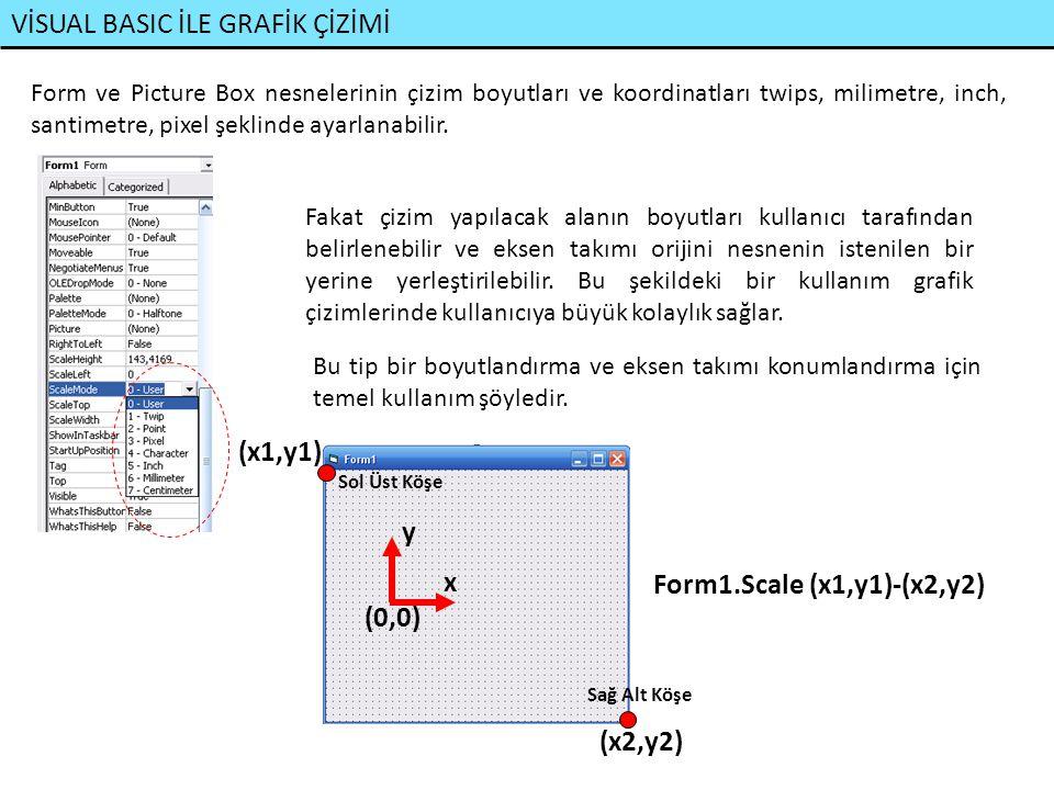 VİSUAL BASIC İLE GRAFİK ÇİZİMİ x y (0,0) Picture Box Sol Üst Köşe Sağ Alt Köşe (x1,y1) (x2,y2) Picture1.Scale (x1,y1)-(x2,y2) Örnekler: Bir Picture Box'ı 200x200 boyutlarında ölçeklendirelim Picture1.Scale (-100,100)-(100,-100) x y (-100,100) (100,-100) Picture1.Scale (0,100)-(200,-100) x y (200,-100) (0,100) (0,0)