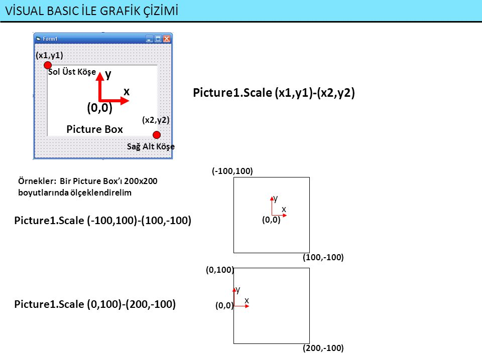 VİSUAL BASIC İLE GRAFİK ÇİZİMİ x y (0,0) Picture Box Sol Üst Köşe Sağ Alt Köşe (x1,y1) (x2,y2) Picture1.Scale (x1,y1)-(x2,y2) Örnekler: Bir Picture Bo
