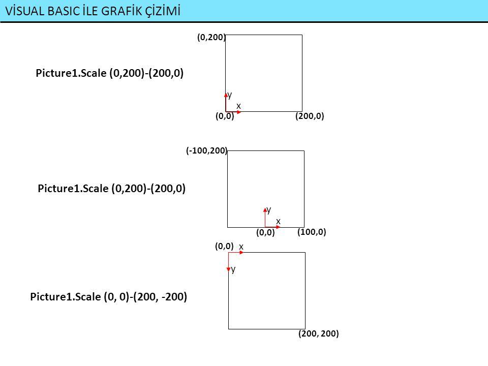 VİSUAL BASIC İLE GRAFİK ÇİZİMİ ÇİZİM KOMUTLARI: VB'de kullanılan çizim komutları aşağıda verilmiştir.
