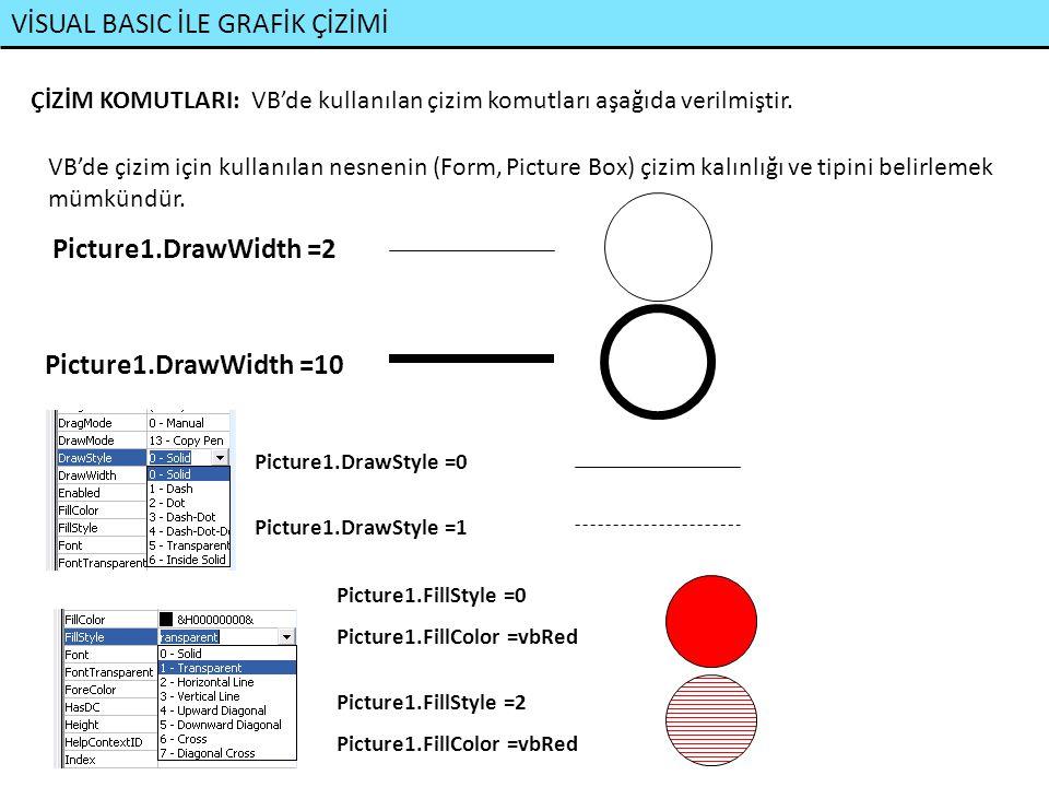 VİSUAL BASIC İLE GRAFİK ÇİZİMİ (x1,y1) (x2,y2) İçi boş kutu çizer Çizim Komutları: Picture1.Line (x1, y1)-(x2, y2), Renk, B Picture1.Line (x1, y1)-(x2, y2), Renk, BF (x1,y1) (x2,y2) İçi dolu kutu çizer Pset (x,y), Renk Picture1.PSet (10, 50), vbBlue x,y koordinatlarına nokta çizer Picture1.Line (x1, y1)-(x2, y2), Renk Başlangıç Bitiş Picture1.Line -(x3, y3), Renk (x1,y1) (x2,y2) (x3,y3) Bir önceki çizginin bitiş noktasından devam eden bir çizgi çizer