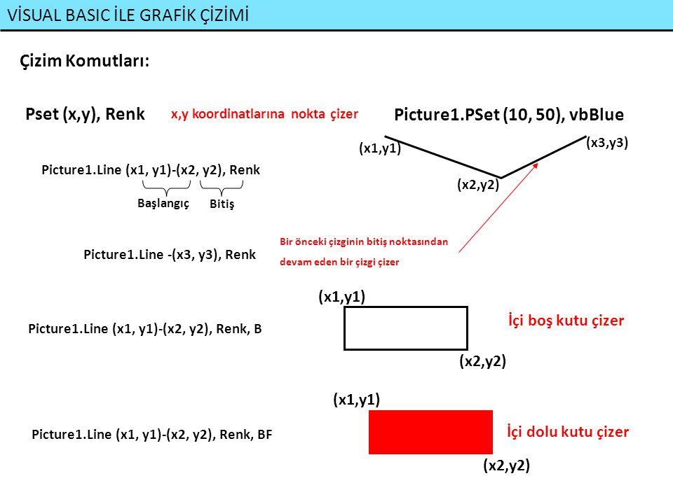 VİSUAL BASIC İLE GRAFİK ÇİZİMİ Çember Çizimi: Picture1.Circle (x,y), Yarıçap, Renk (x,y) Yarıçap Picture1.Circle (x,y), Yarıçap, Renk, 3.1415/4, 3*3.1415/4 Başlangıç Açısı (Radyan) Çember Parçası Çizimi: Yarıçap Bitiş Açısı (Radyan) (x,y) (Saat ibresi tersi yönünde dolanır) (Açılar Radyandır!!!) a/b Daire Dilimi Çizimi: Picture1.Circle (x,y), Yarıçap, Renk, - 3.1415/4, - 3*3.1415/4 (x,y) (- işaretler çember dilimini merkezde kapatır) (Yükseklik / Genişlik Oranı) Elips Çizimi: Picture1.Circle (x,y), Yarıçap, Renk,,, 0.5 a b a/b<0 a/b>0