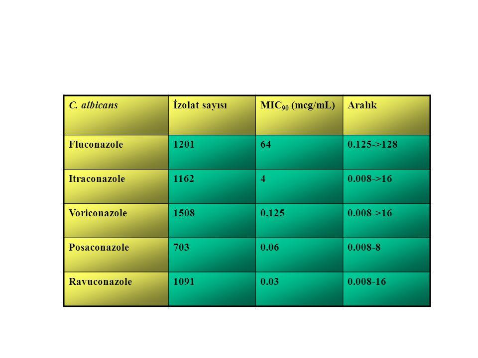 C. albicansİzolat sayısıMIC 90 (mcg/mL)Aralık Fluconazole1201640.125->128 Itraconazole116240.008->16 Voriconazole15080.1250.008->16 Posaconazole7030.0