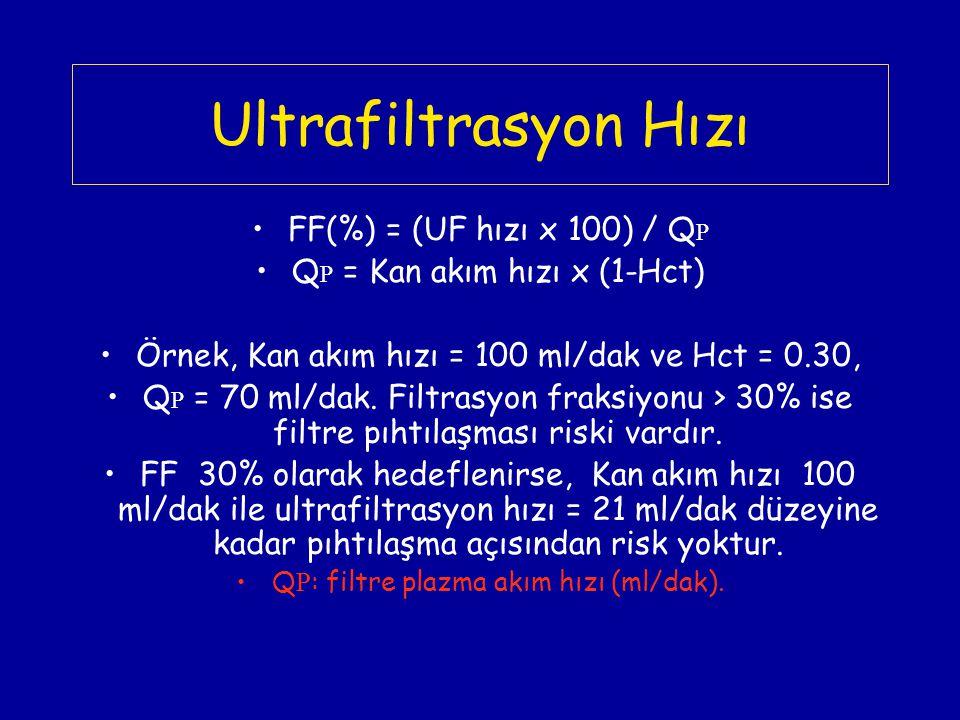 Ultrafiltrasyon Hızı FF(%) = (UF hızı x 100) / Q P Q P = Kan akım hızı x (1-Hct) Örnek, Kan akım hızı = 100 ml/dak ve Hct = 0.30, Q P = 70 ml/dak. Fil
