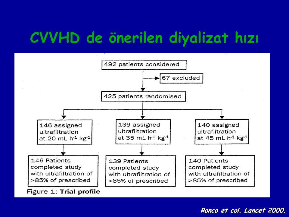 CVVHD de önerilen diyalizat hızı Ronco et col. Lancet 2000.