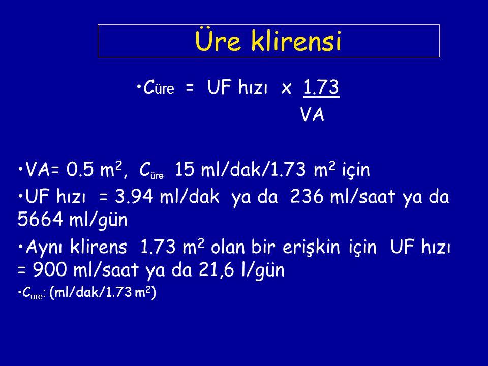 Üre klirensi C üre = UF hızı x 1.73 VA VA= 0.5 m 2, C üre 15 ml/dak/1.73 m 2 için UF hızı = 3.94 ml/dak ya da 236 ml/saat ya da 5664 ml/gün Aynı klire