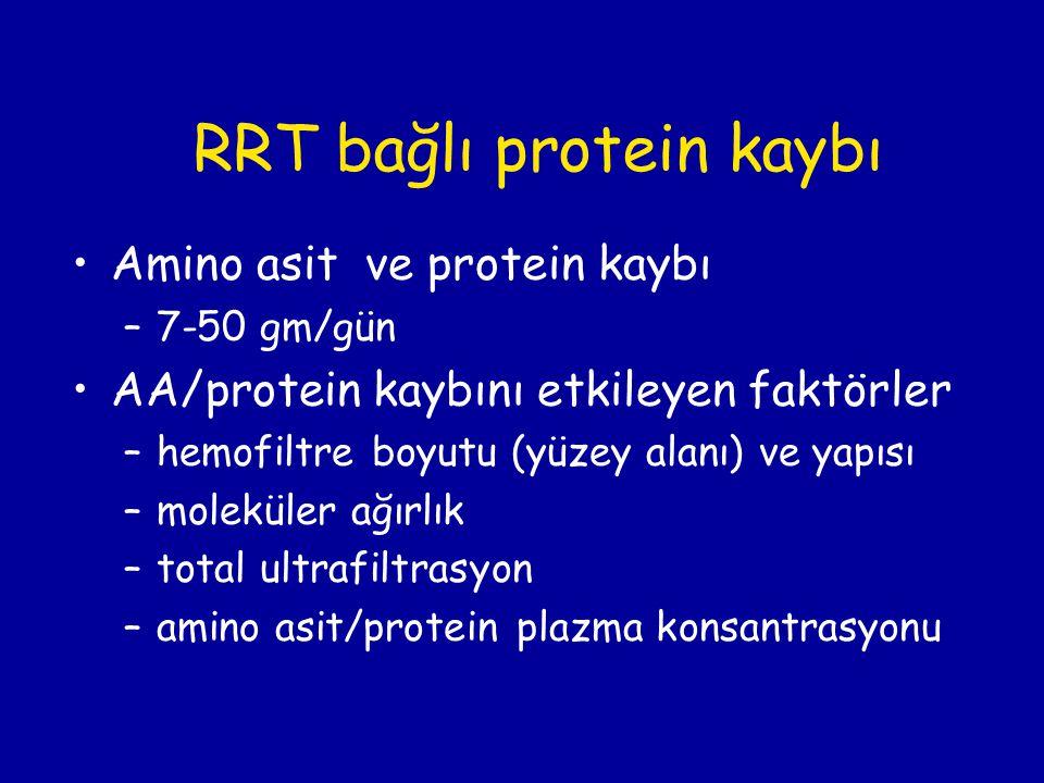 RRT bağlı protein kaybı Amino asit ve protein kaybı –7-50 gm/gün AA/protein kaybını etkileyen faktörler –hemofiltre boyutu (yüzey alanı) ve yapısı –mo